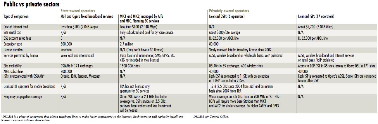 Table: public vs. private sectors