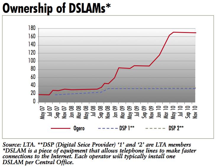Chart: ownership of DSLAMs