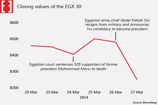 Chart of EGX 30, 23-27 Mar 2014