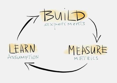 buildmeasurelearn