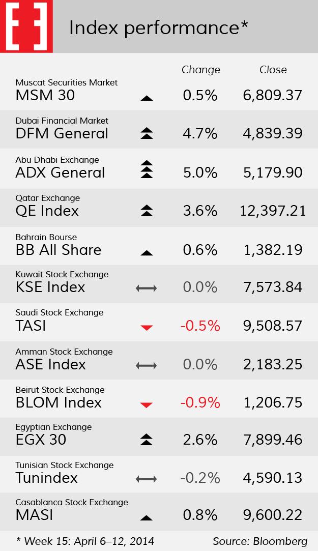 Arab index performace