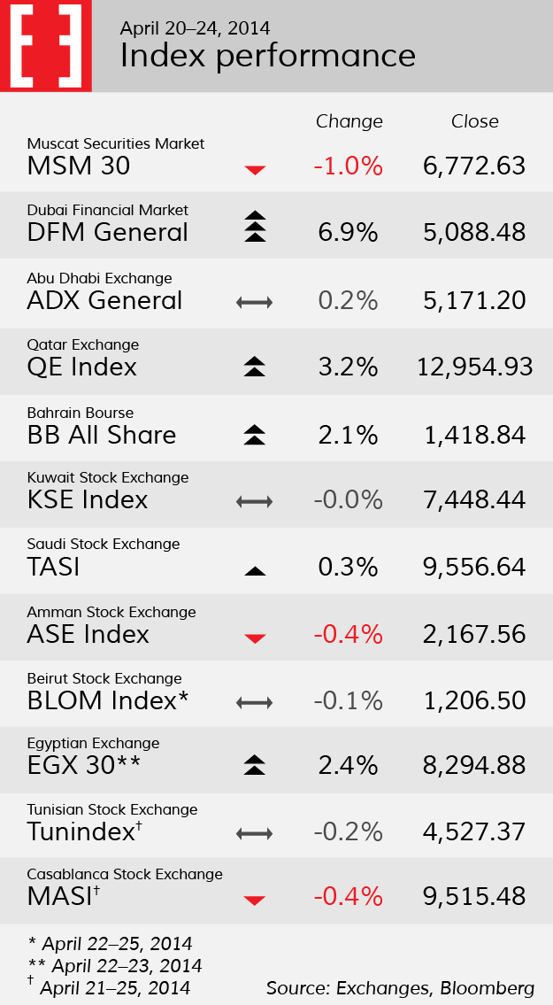 Stock indices for week 17
