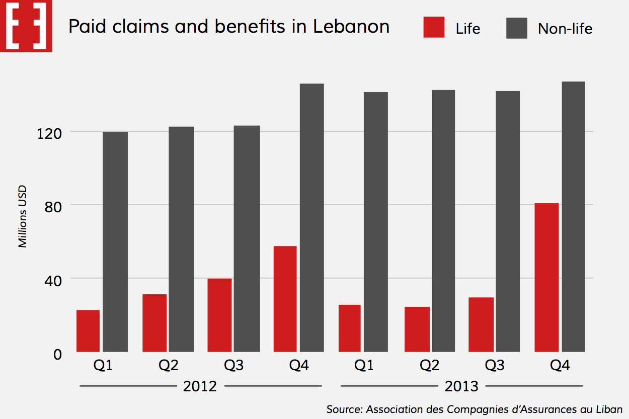Chart: Paid claims and benefits in Lebanon