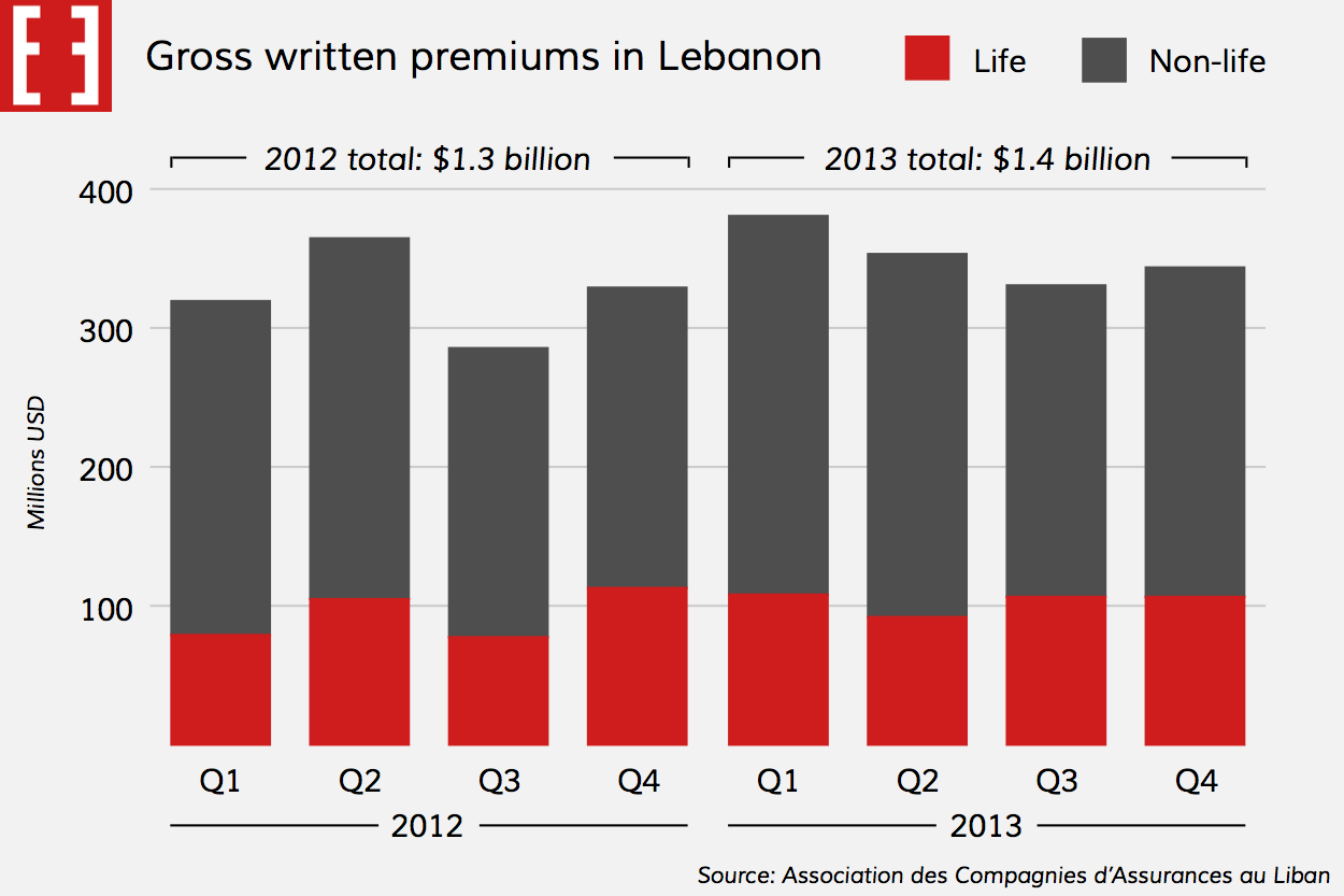 Chart: Insurance premiums in Lebanon