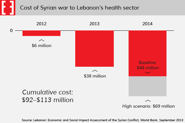 Chart: Syrian war cost to Lebanese health sector