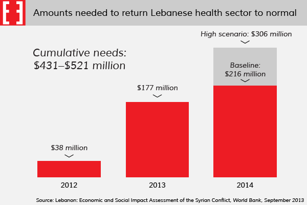 Chart: Needs of Lebanese health system