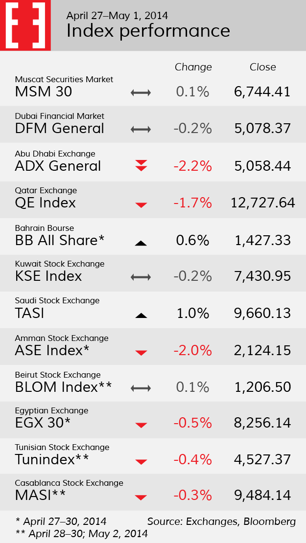 Stock indices, week 18