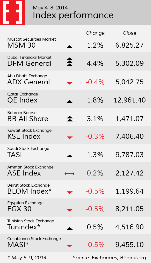 Stock indices