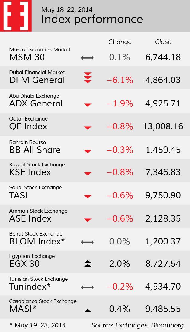 Stock index performance