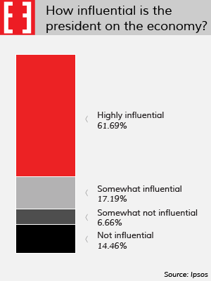 Chart: How influential is the president on the economy?