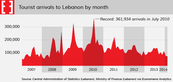 Chart: Tourist arrivals to Lebanon by month