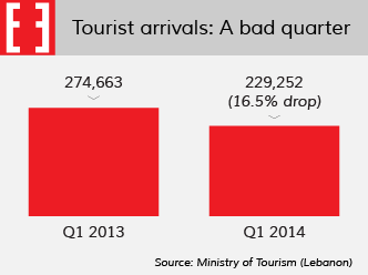Chart: Q1 2014 tourist arrivals were down 16.5% on a year earlier