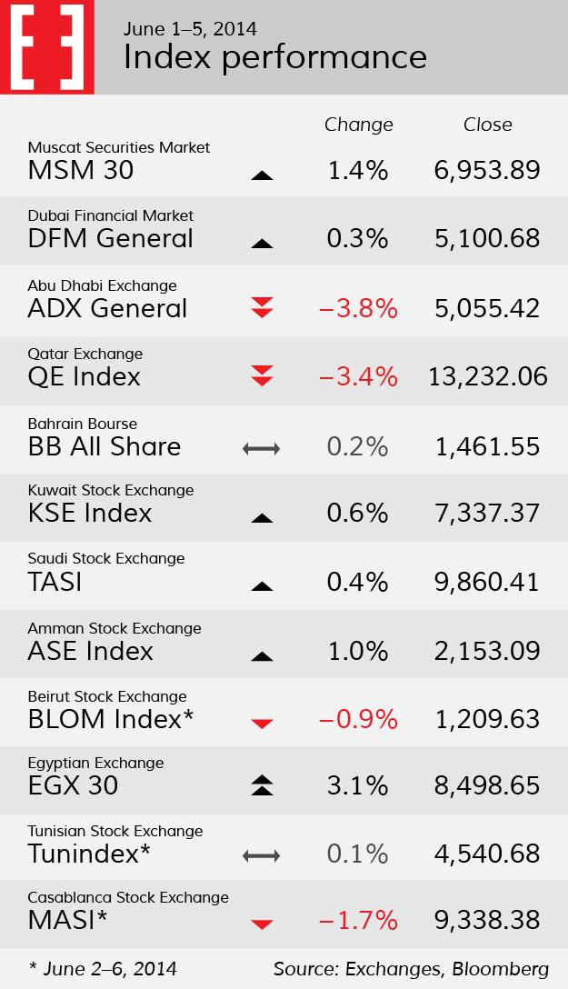 Index performance
