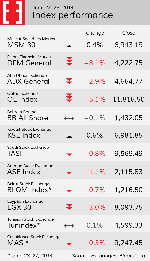 Market performance week 26