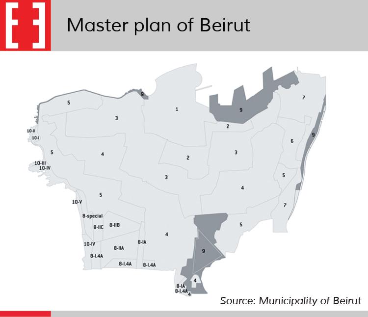 Beirut master plan