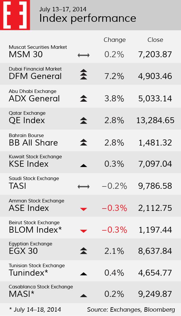 Index performance, week 29