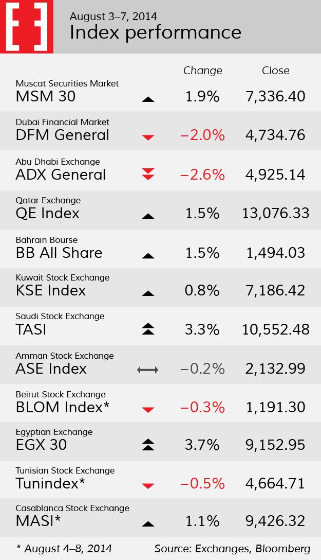 Index performance, week 32
