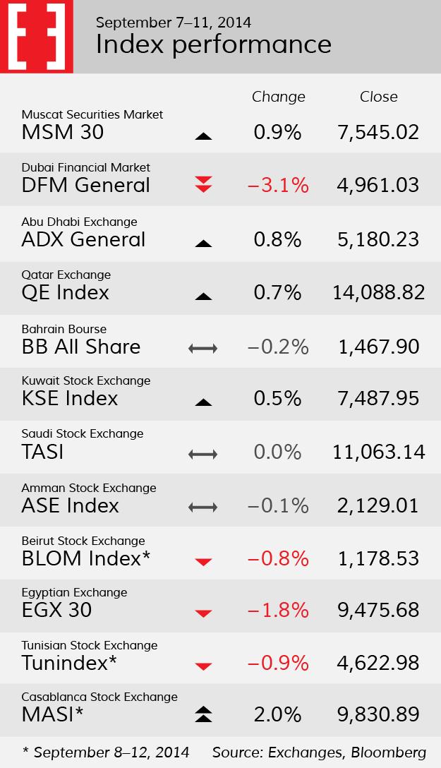 Index performance, week 37