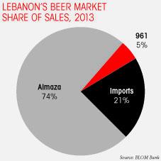 Beer market share