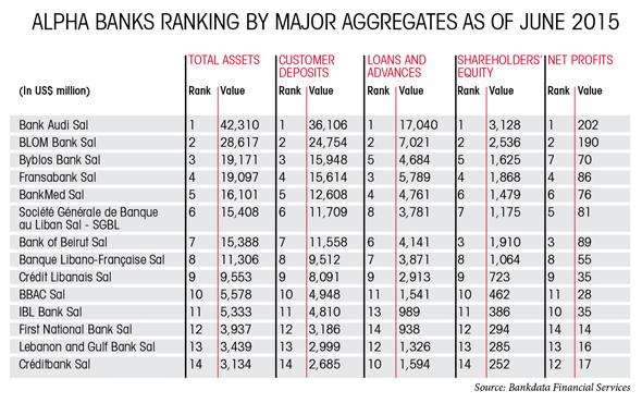 Alpha banks