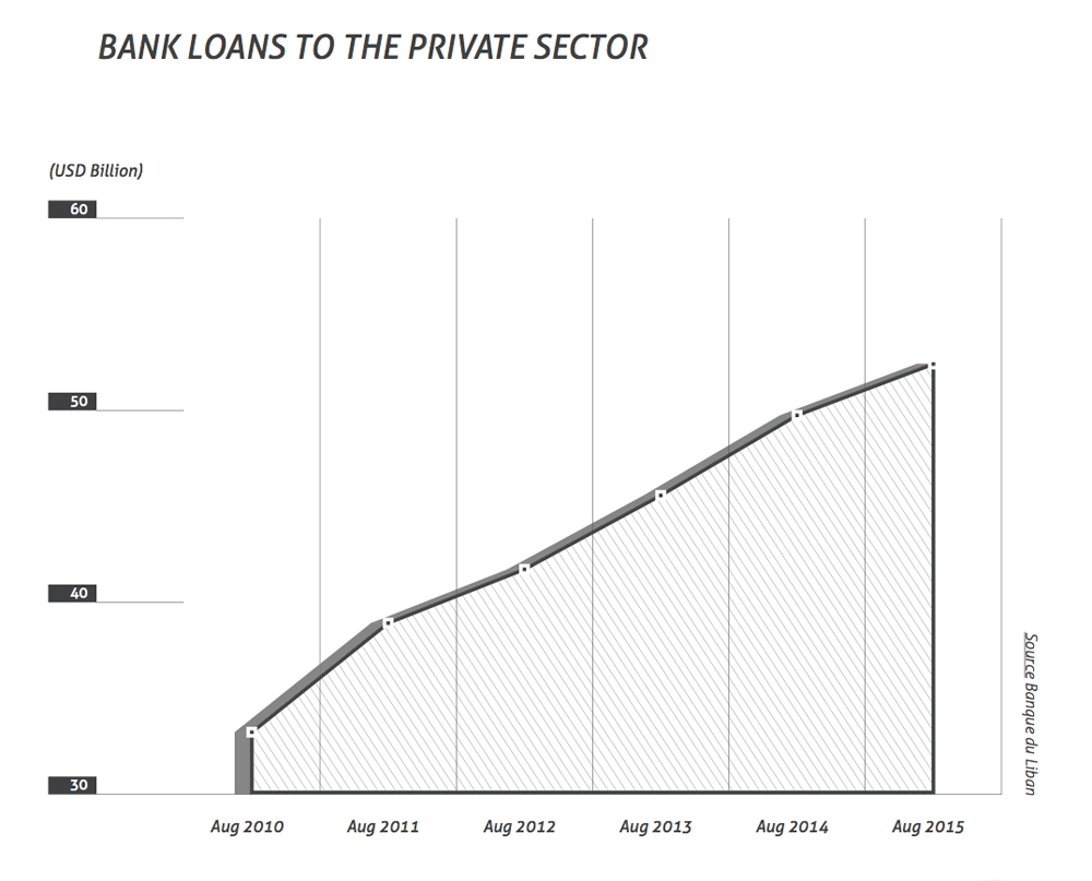 bank loans to private sector