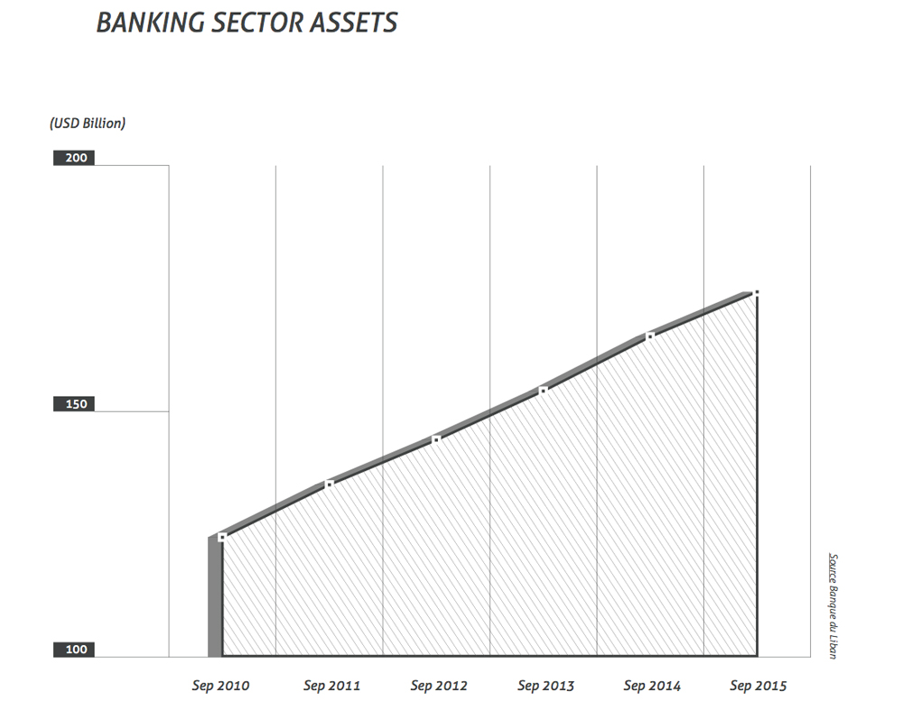 banking sector assets