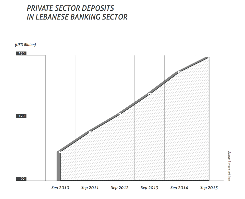 private sector deposits in lebanese banking sector
