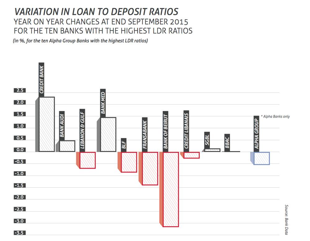 variation in loan to deposit ratios