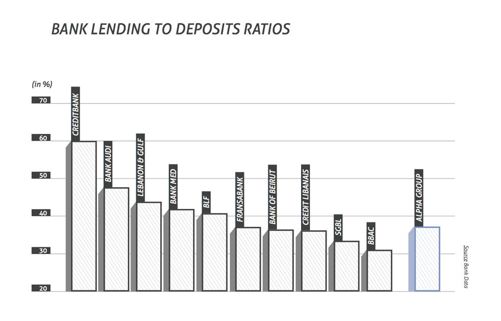 bank lending to deposits ratios