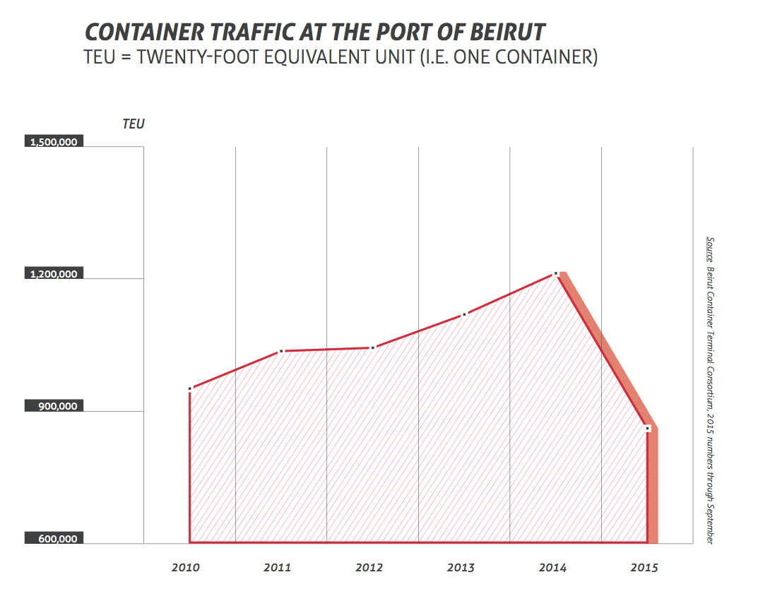 container traffic port of beirut