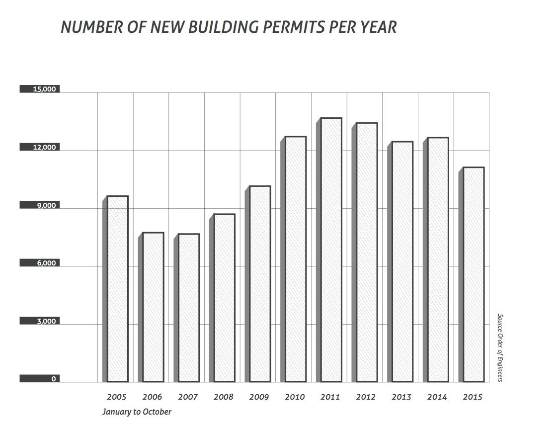 number of new buildig permits per year