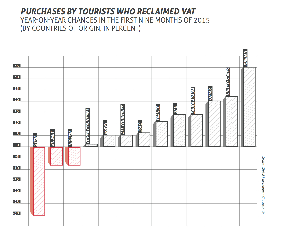 purchases by tourists who reclamed VAT