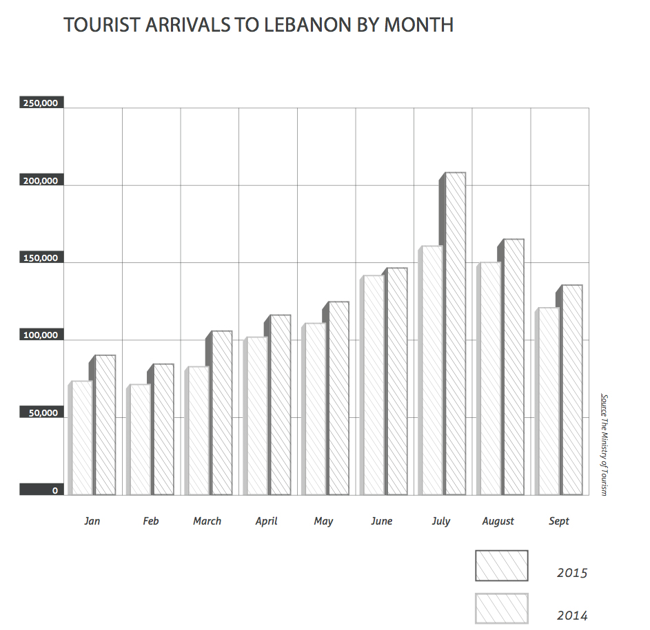 tourist arrivals to lebanon by month