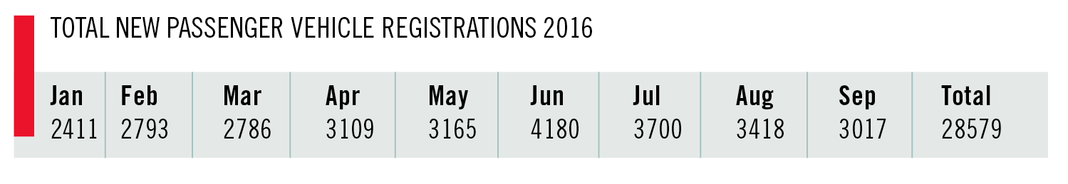 vehicle registrations 2016